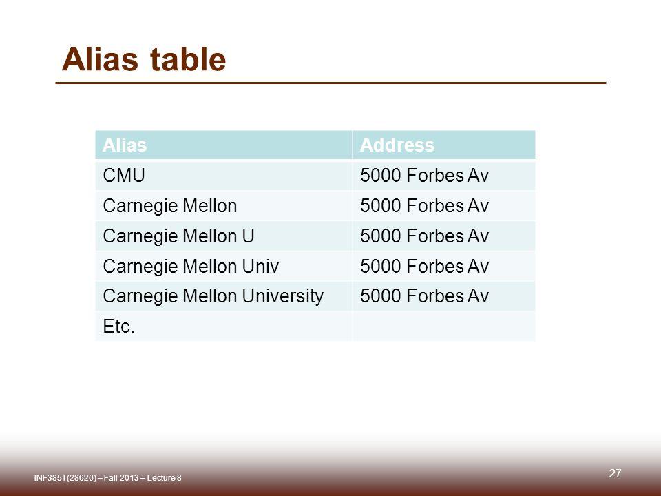 Alias table AliasAddress CMU5000 Forbes Av Carnegie Mellon5000 Forbes Av Carnegie Mellon U5000 Forbes Av Carnegie Mellon Univ5000 Forbes Av Carnegie Mellon University5000 Forbes Av Etc.