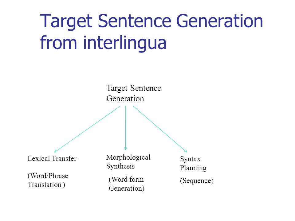 Target Sentence Generation from interlingua Lexical Transfer Target Sentence Generation Syntax Planning Morphological Synthesis (Word/Phrase Translation ) (Word form Generation) (Sequence)