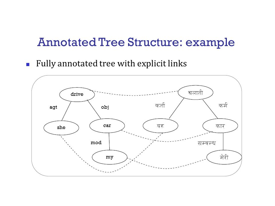 Annotated Tree Structure: example Fully annotated tree with explicit links