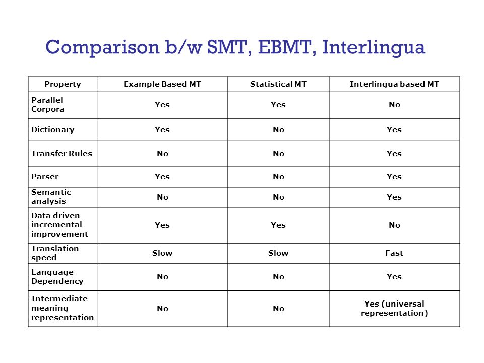 Comparison b/w SMT, EBMT, Interlingua PropertyExample Based MTStatistical MTInterlingua based MT Parallel Corpora Yes No DictionaryYesNoYes Transfer RulesNo Yes ParserYesNoYes Semantic analysis No Yes Data driven incremental improvement Yes No Translation speed Slow Fast Language Dependency No Yes Intermediate meaning representation No Yes (universal representation)