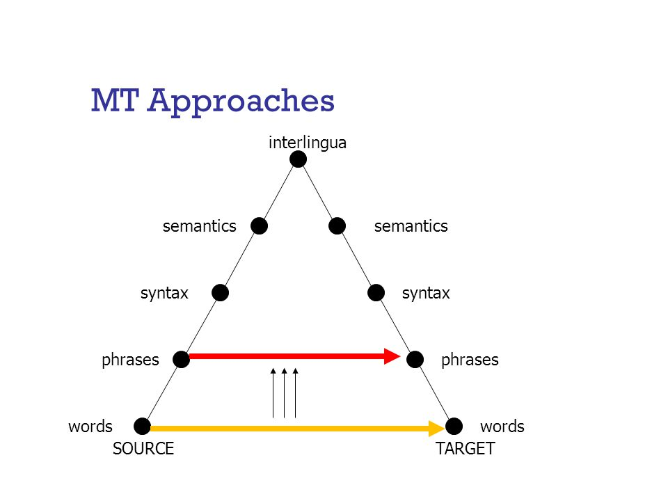 MT Approaches words syntax semantics interlingua phrases words SOURCETARGET