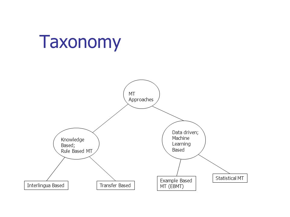 Taxonomy MT Approaches Knowledge Based; Rule Based MT Data driven; Machine Learning Based Example Based MT (EBMT) Statistical MT Interlingua BasedTransfer Based