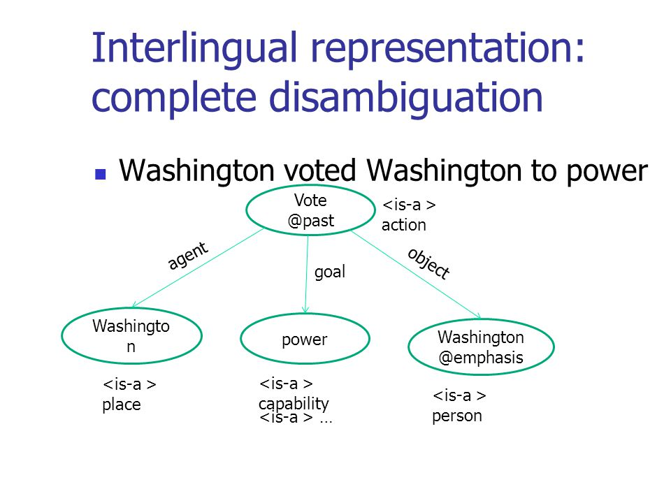Interlingual representation: complete disambiguation Washington voted Washington to power Vote @past Washingto n power Washington @emphasis action place capability … person agent object goal