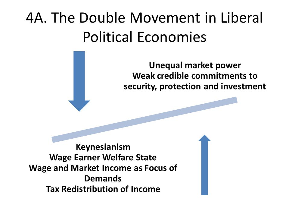 4A. The Double Movement in Liberal Political Economies Unequal market power Weak credible commitments to security, protection and investment Keynesian