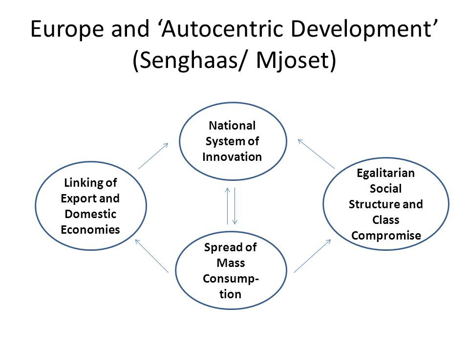 Europe and 'Autocentric Development' (Senghaas/ Mjoset) Spread of Mass Consump- tion National System of Innovation Linking of Export and Domestic Economies Egalitarian Social Structure and Class Compromise