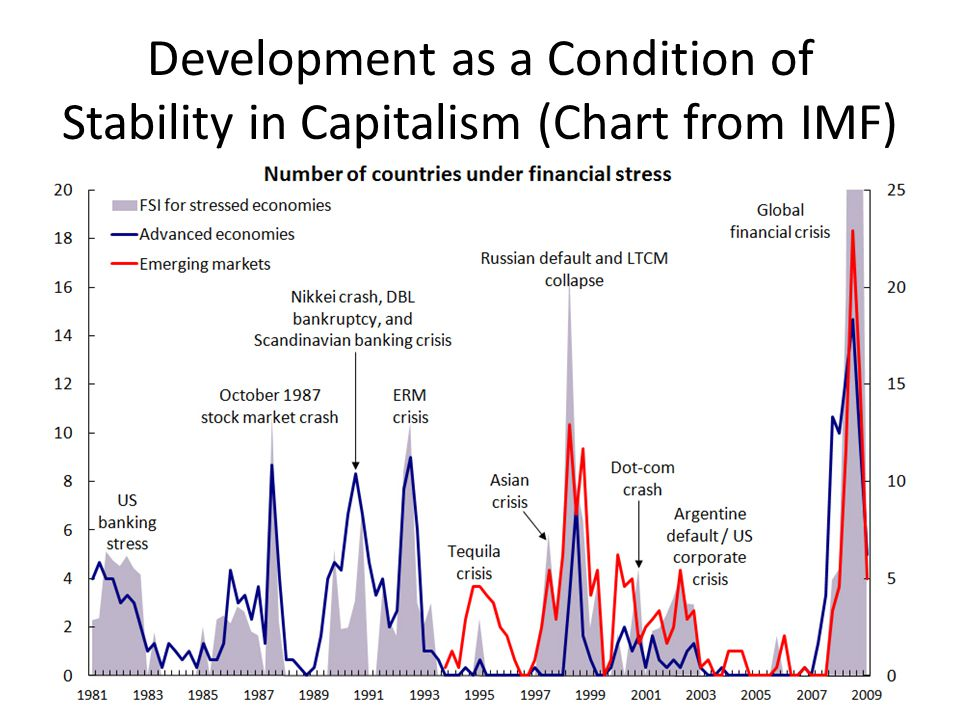 Development as a Condition of Stability in Capitalism (Chart from IMF)