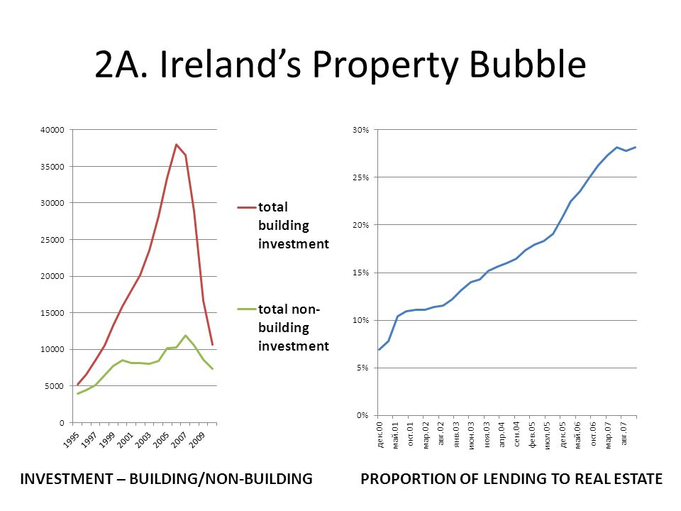 2A. Ireland's Property Bubble INVESTMENT – BUILDING/NON-BUILDINGPROPORTION OF LENDING TO REAL ESTATE