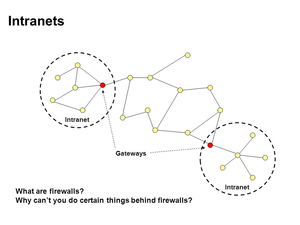 Intranets Intranet Gateways What are firewalls Why can't you do certain things behind firewalls