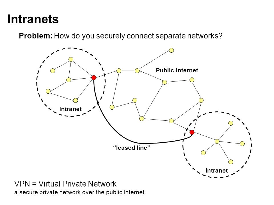 Intranets Intranet VPN = Virtual Private Network a secure private network over the public Internet Public Internet leased line Problem: How do you securely connect separate networks