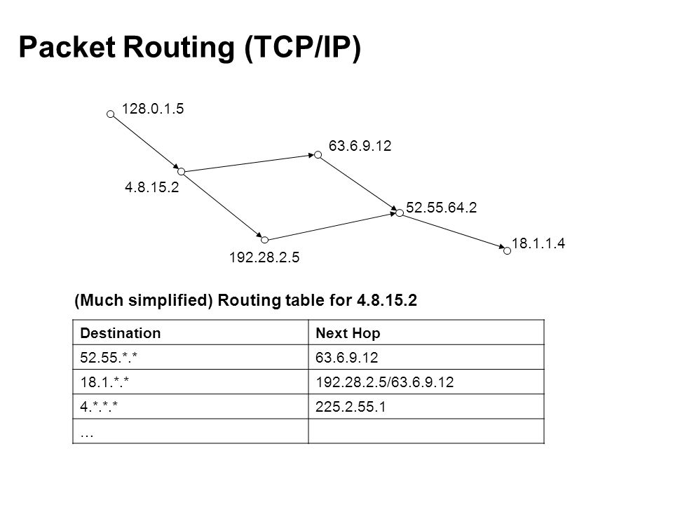Packet Routing (TCP/IP) DestinationNext Hop 52.55.*.*63.6.9.12 18.1.*.*192.28.2.5/63.6.9.12 4.*.*.*225.2.55.1 … 128.0.1.5 4.8.15.2 192.28.2.5 63.6.9.12 52.55.64.2 18.1.1.4 (Much simplified) Routing table for 4.8.15.2