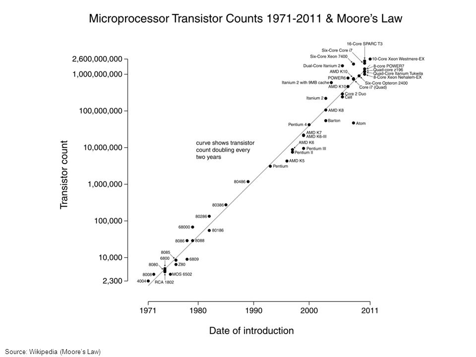 Source: Wikipedia (Moore's Law)