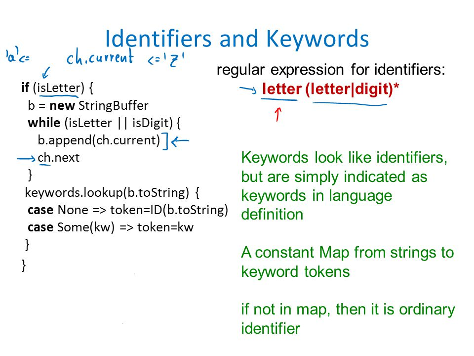 Identifiers and Keywords if (isLetter) { b = new StringBuffer while (isLetter || isDigit) { b.append(ch.current) ch.next } keywords.lookup(b.toString) { case None => token=ID(b.toString) case Some(kw) => token=kw } } Keywords look like identifiers, but are simply indicated as keywords in language definition A constant Map from strings to keyword tokens if not in map, then it is ordinary identifier regular expression for identifiers: letter (letter|digit)*