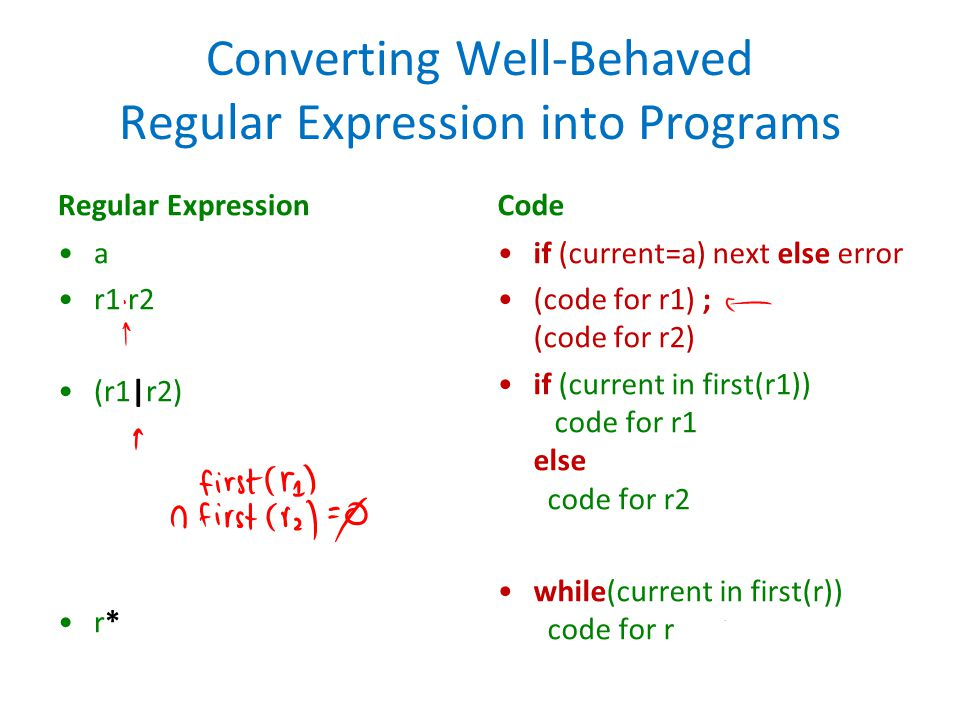 Converting Well-Behaved Regular Expression into Programs Regular Expression a r1 r2 (r1|r2) r* Code if (current=a) next else error (code for r1) ; (code for r2) if (current in first(r1)) code for r1 else code for r2 while(current in first(r)) code for r