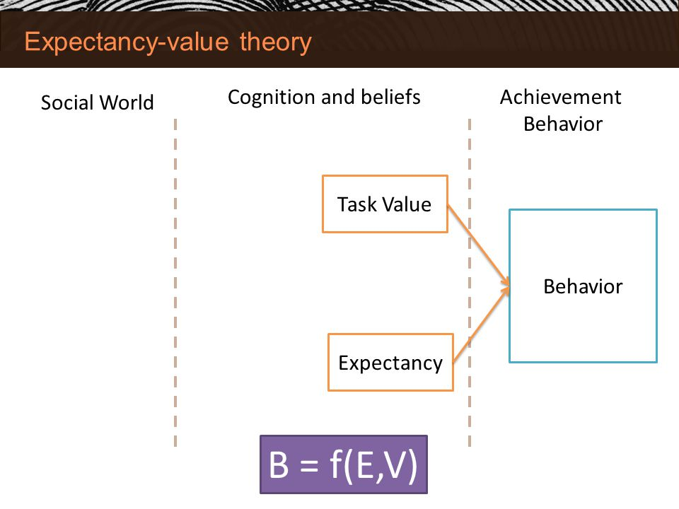 Expectancy-value theory Social World Achievement Behavior Task Value Expectancy B = f(E,V) Cognition and beliefs