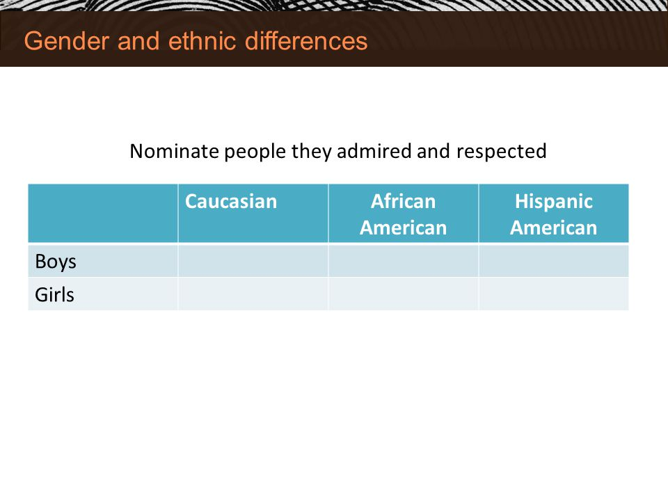 Gender and ethnic differences CaucasianAfrican American Hispanic American Boys Girls Nominate people they admired and respected