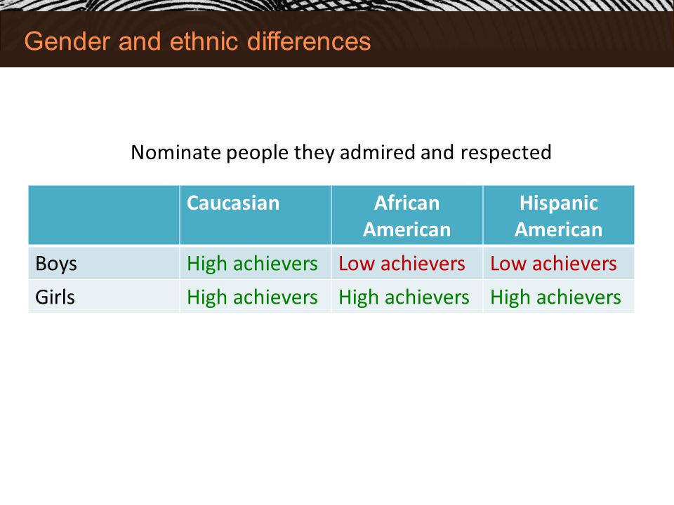 Gender and ethnic differences CaucasianAfrican American Hispanic American BoysHigh achieversLow achievers GirlsHigh achievers Nominate people they admired and respected