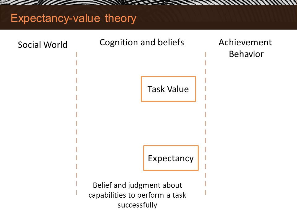 Expectancy-value theory Social World Achievement Behavior Task Value Expectancy Belief and judgment about capabilities to perform a task successfully Cognition and beliefs
