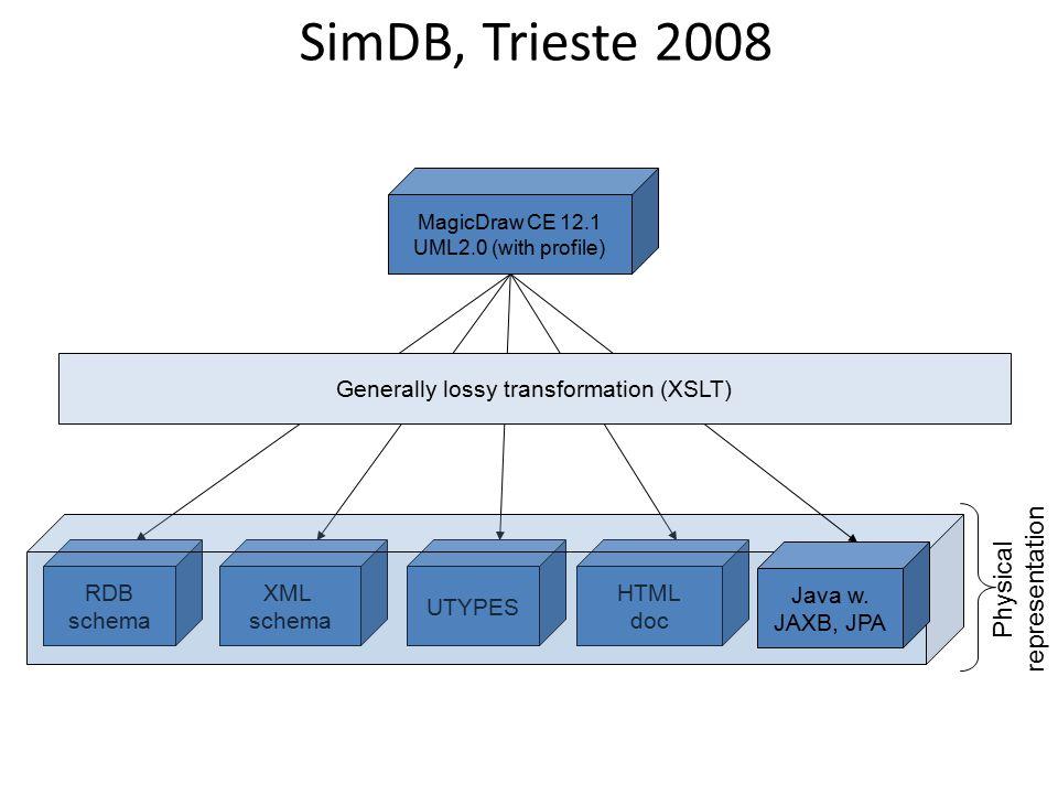 SimDB, Trieste 2008 RDB schema XML schema UTYPES HTML doc Physical representation Java w.