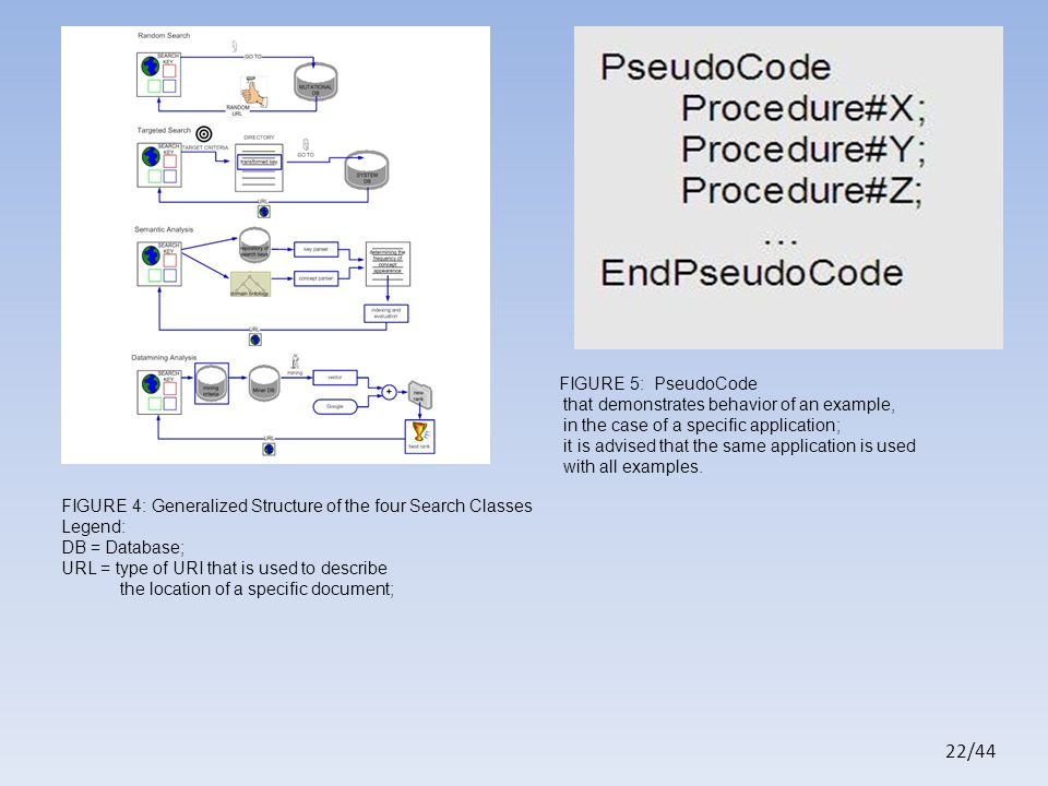 22/44 FIGURE 4: Generalized Structure of the four Search Classes Legend: DB = Database; URL = type of URI that is used to describe the location of a specific document; FIGURE 5: PseudoCode that demonstrates behavior of an example, in the case of a specific application; it is advised that the same application is used with all examples.
