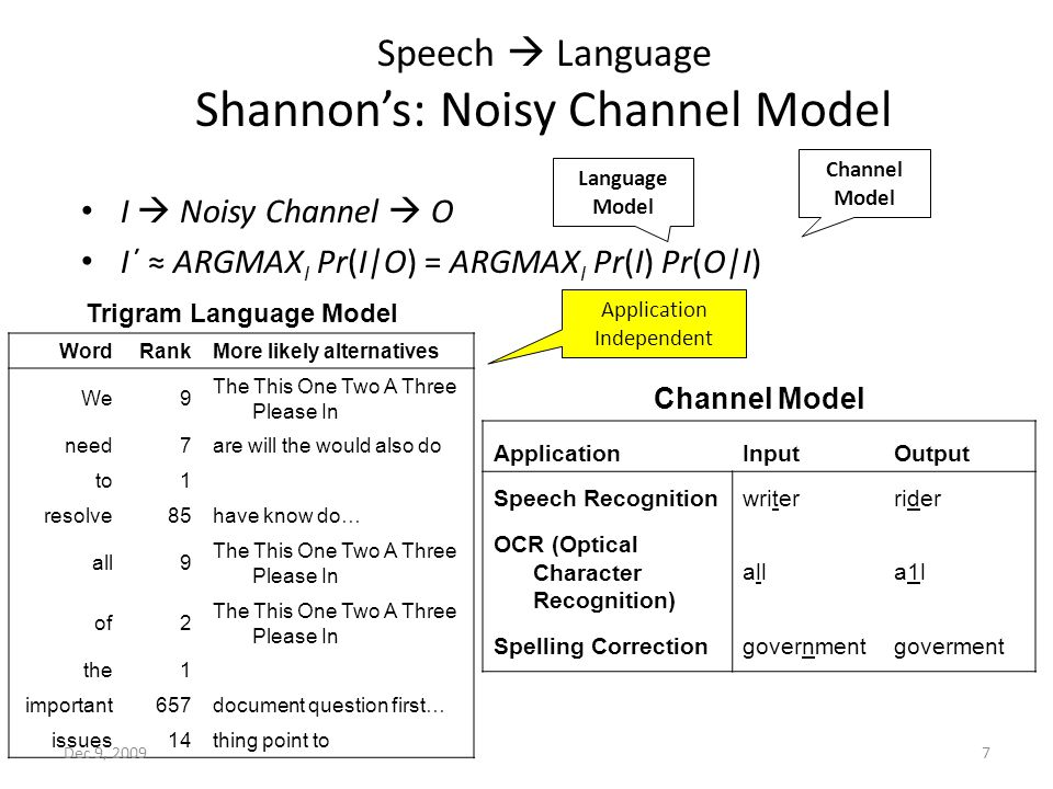7 Speech  Language Shannon's: Noisy Channel Model I  Noisy Channel  O I΄ ≈ ARGMAX I Pr(I|O) = ARGMAX I Pr(I) Pr(O|I) Trigram Language Model WordRankMore likely alternatives We9 The This One Two A Three Please In need7are will the would also do to1 resolve85have know do… all9 The This One Two A Three Please In of2 The This One Two A Three Please In the1 important657document question first… issues14thing point to Channel Model ApplicationInputOutput Speech Recognitionwriterrider OCR (Optical Character Recognition) allalla1la1l Spelling Correctiongovernmentgoverment Channel Model Language Model Application Independent Dec 9, 2009