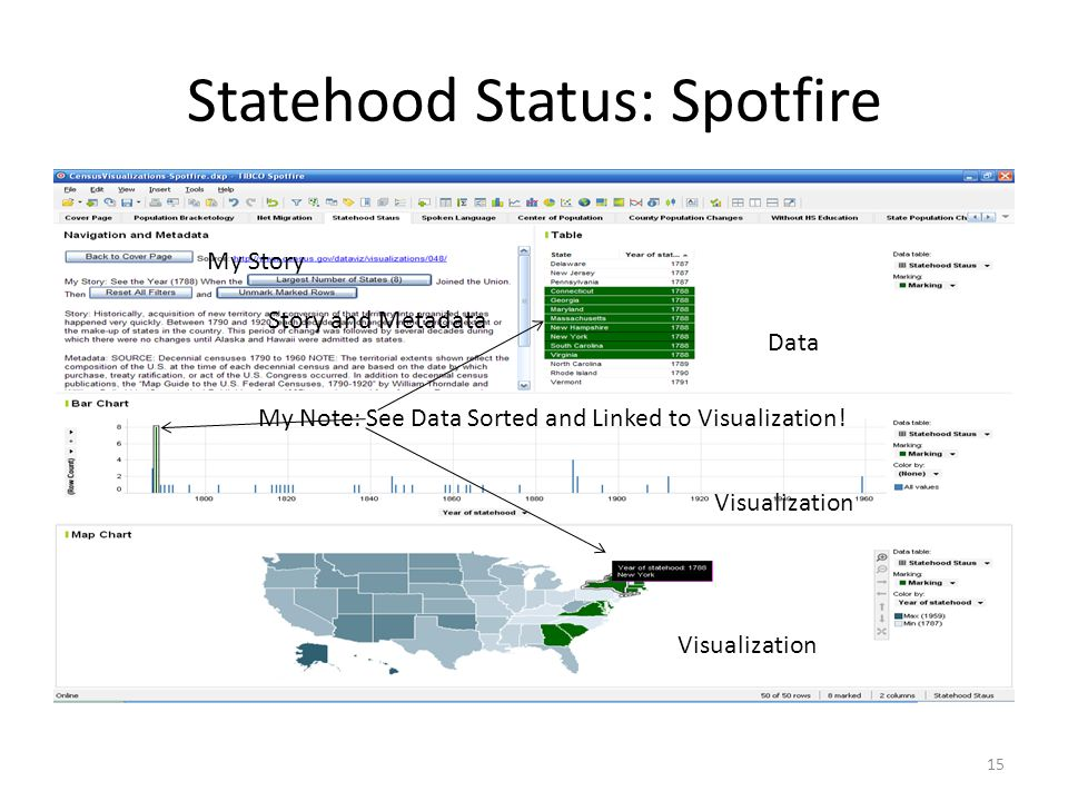 Statehood Status: Spotfire 15 My Story Story and Metadata Data Visualization My Note: See Data Sorted and Linked to Visualization!