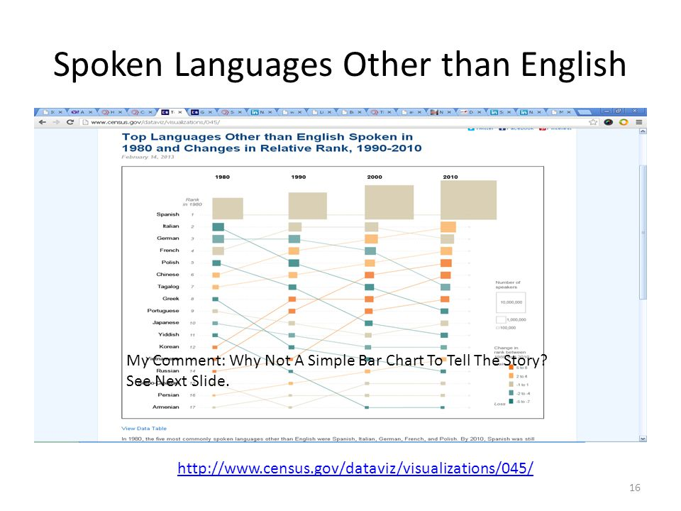 Spoken Languages Other than English 16 http://www.census.gov/dataviz/visualizations/045/ My Comment: Why Not A Simple Bar Chart To Tell The Story.