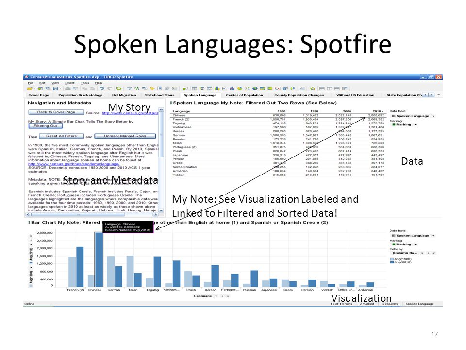 Spoken Languages: Spotfire 17 My Note: See Visualization Labeled and Linked to Filtered and Sorted Data.