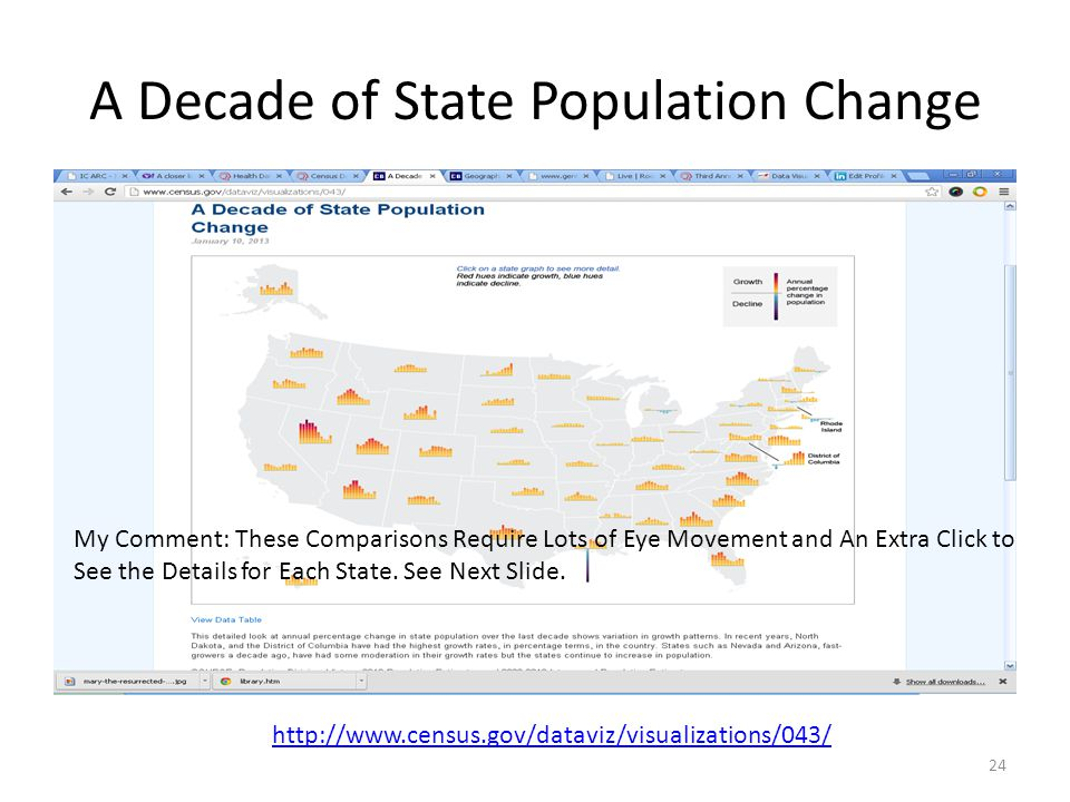 A Decade of State Population Change 24 http://www.census.gov/dataviz/visualizations/043/ My Comment: These Comparisons Require Lots of Eye Movement and An Extra Click to See the Details for Each State.