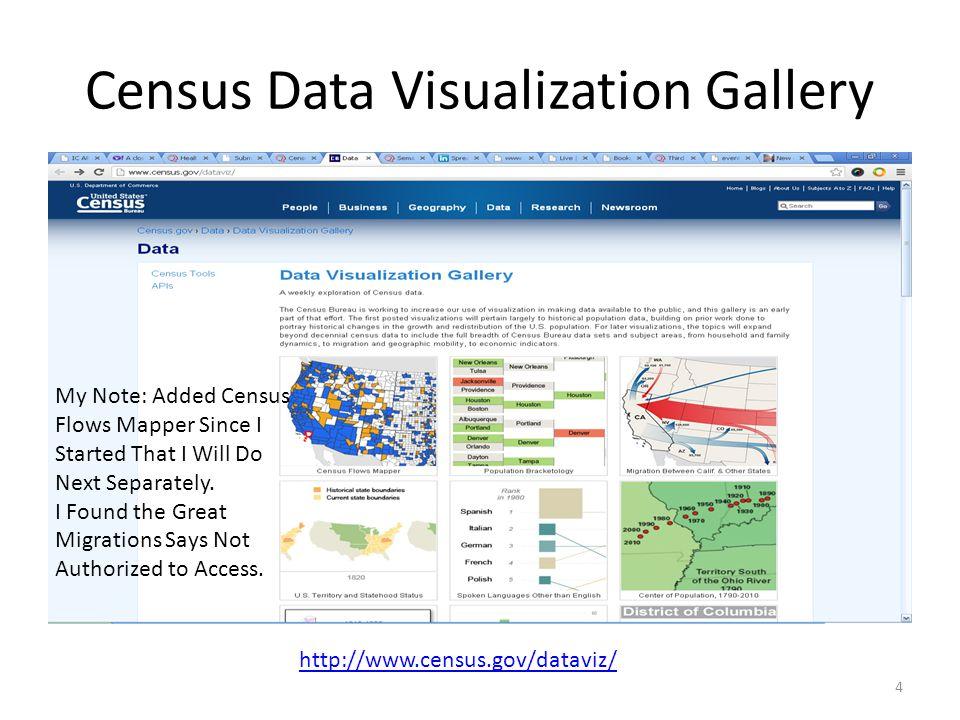I-95 Population Density Profile: Spotfire 65 My Story Story and Metadata Visualizations Data