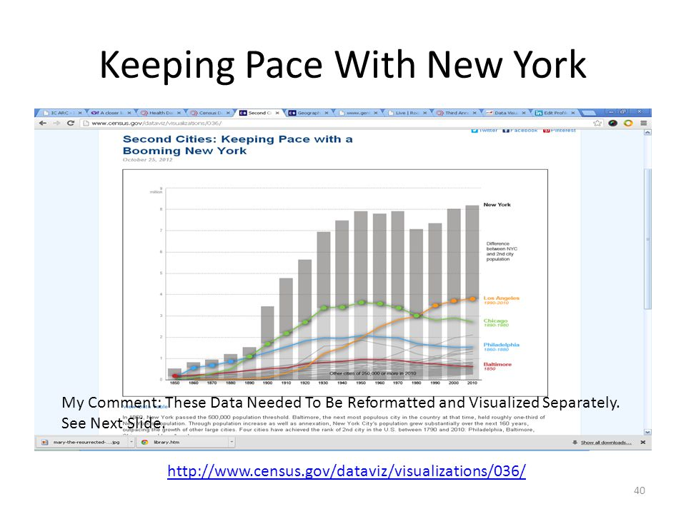 Keeping Pace With New York 40 http://www.census.gov/dataviz/visualizations/036/ My Comment: These Data Needed To Be Reformatted and Visualized Separately.