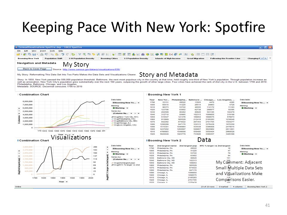 Keeping Pace With New York: Spotfire 41 My Story Story and Metadata Visualizations Data My Comment: Adjacent Small Multiple Data Sets and Visualizations Make Comparisons Easier.
