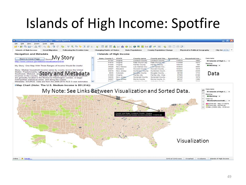 Islands of High Income: Spotfire 49 My Story Story and MetadataData Visualization My Note: See Links Between Visualization and Sorted Data.