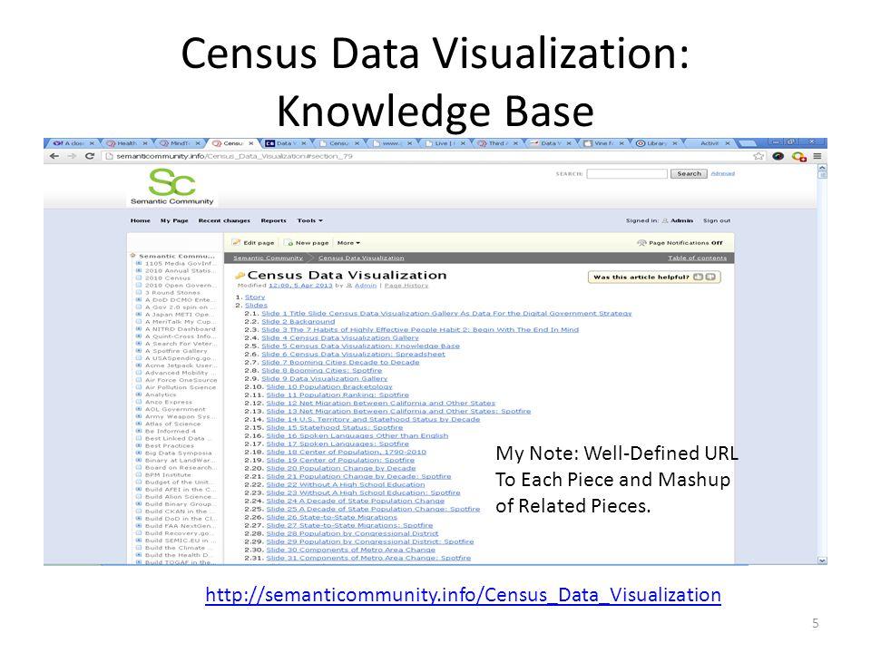 Census Data Visualization: Spreadsheet 6 http://semanticommunity.info/@api/deki/files/23626/CensusVisualizations.xlsx My Note: Makes Web Linked Data and Identifies Boundary Files Needed.