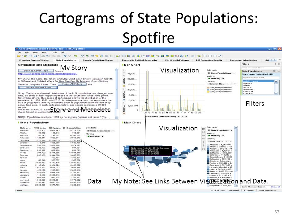 Cartograms of State Populations: Spotfire 57 My Story Story and Metadata Visualization Data Filters My Note: See Links Between Visualization and Data.