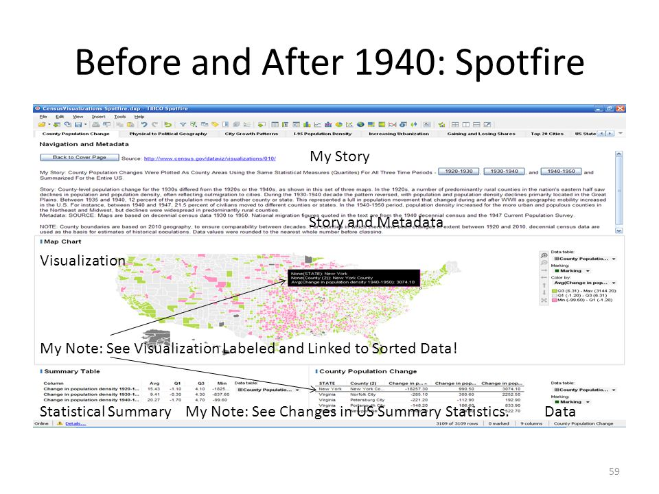 Before and After 1940: Spotfire 59 Visualization DataStatistical Summary My Story Story and Metadata My Note: See Visualization Labeled and Linked to Sorted Data.