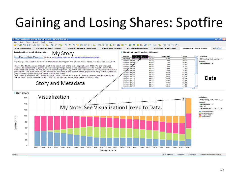 Gaining and Losing Shares: Spotfire 69 My Story Story and Metadata Data Visualization My Note: See Visualization Linked to Data.