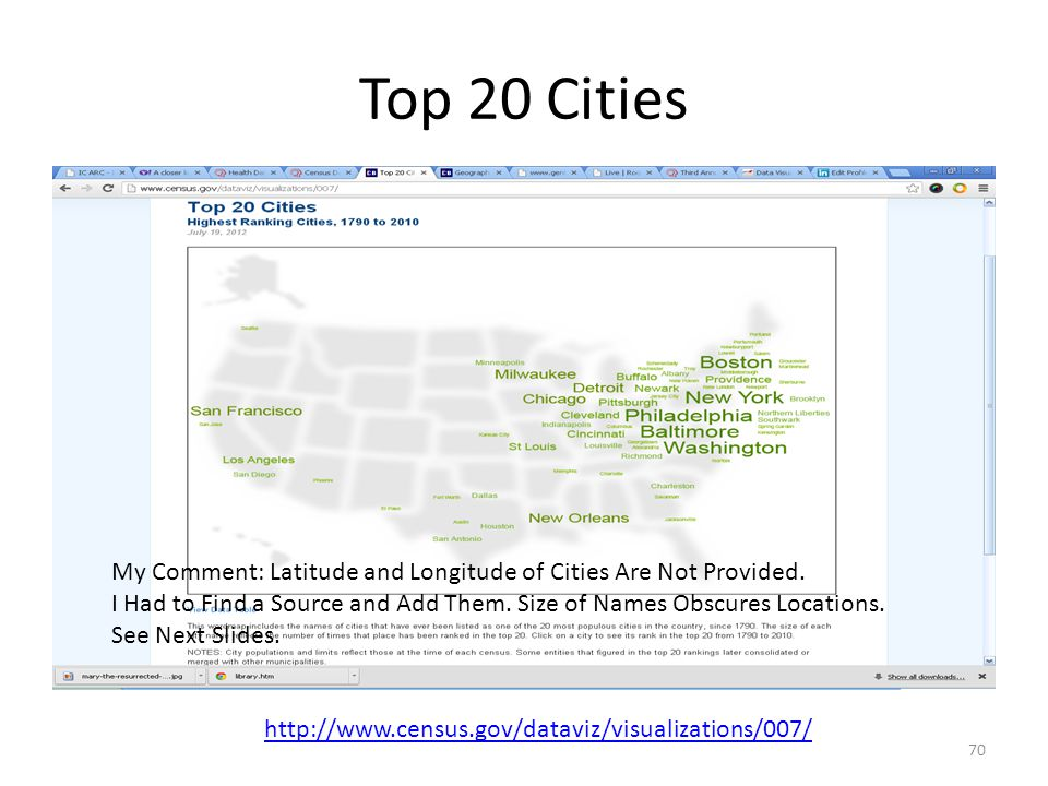 Top 20 Cities 70 http://www.census.gov/dataviz/visualizations/007/ My Comment: Latitude and Longitude of Cities Are Not Provided.