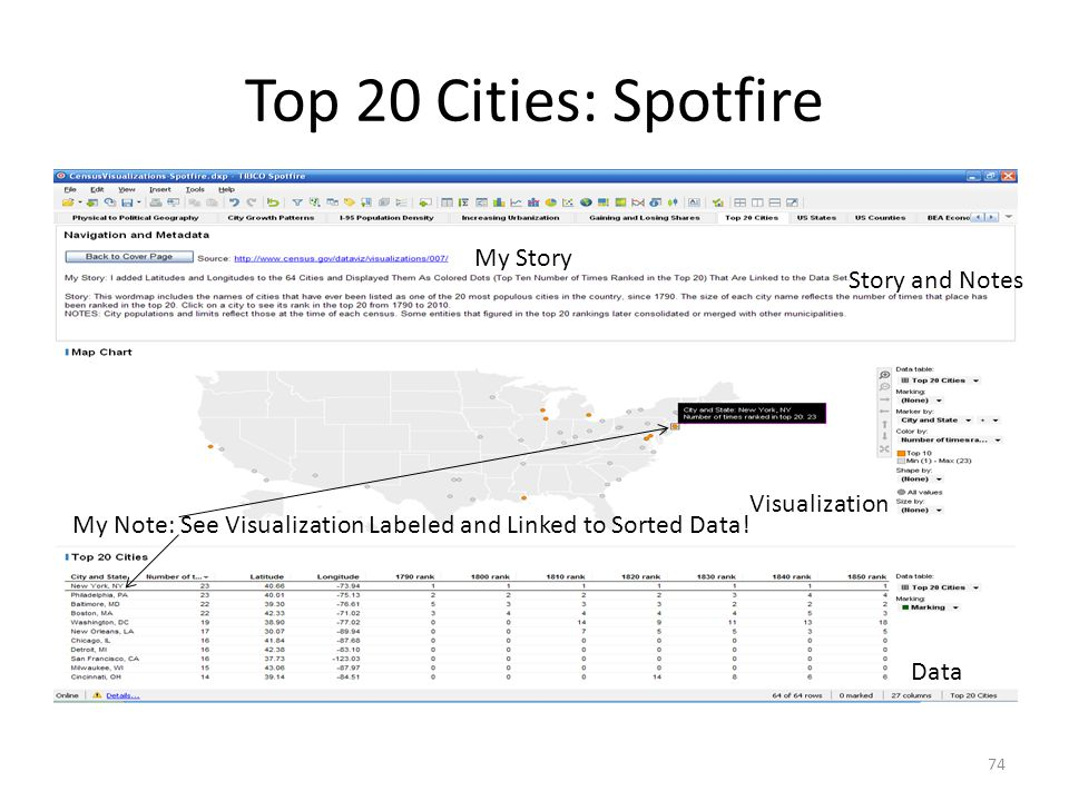Top 20 Cities: Spotfire 74 Story and Notes My Story Visualization Data My Note: See Visualization Labeled and Linked to Sorted Data!