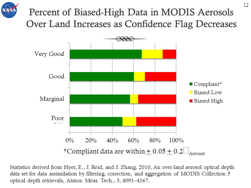 Percent of Biased-High Data in MODIS Aerosols Over Land Increases as Confidence Flag Decreases *Compliant data are within + 0.05 + 0.2  Aeronet Statistics derived from Hyer, E., J.