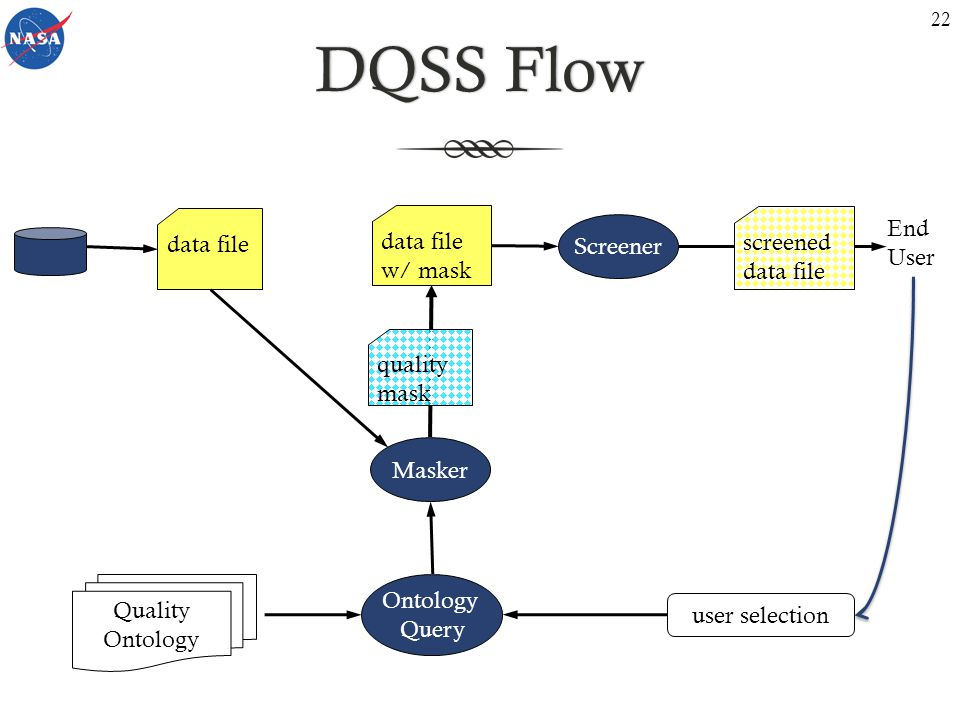 DQSS FlowDQSS Flow user selection Screener Quality Ontology data file quality mask screened data file End User data file w/ mask Masker Ontology Query 22
