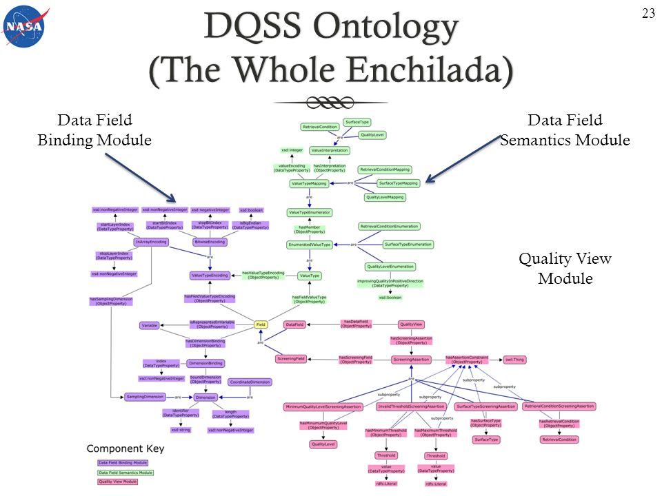 DQSS Ontology (The Whole Enchilada) 23 Data Field Binding Module Data Field Semantics Module Quality View Module