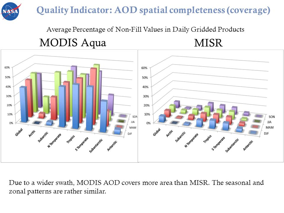 Quality Indicator: AOD spatial completeness (coverage) MODIS Aqua MISR Due to a wider swath, MODIS AOD covers more area than MISR.