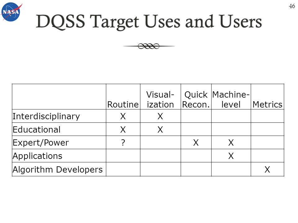 DQSS Target Uses and UsersDQSS Target Uses and Users Routine Visual- ization Quick Recon.