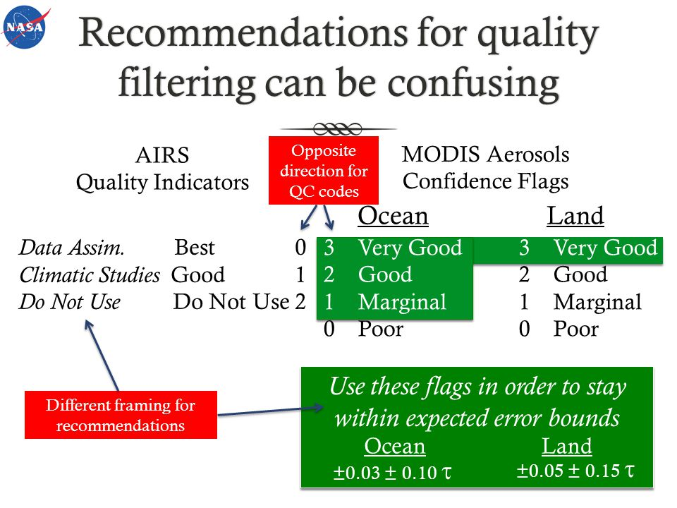 Recommendations for quality filtering can be confusing AIRS Quality Indicators MODIS Aerosols Confidence Flags Data Assim.