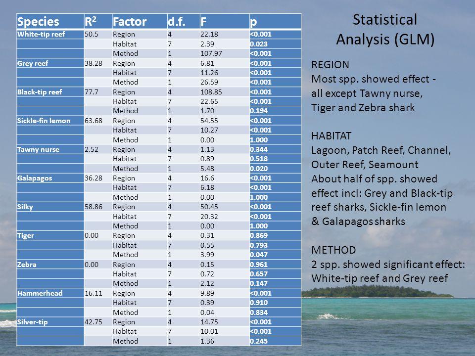 Statistical Analysis (GLM) SpeciesR2R2 Factord.f.Fp White-tip reef50.5Region422.18<0.001 Habitat72.390.023 Method1107.97<0.001 Grey reef38.28Region46.