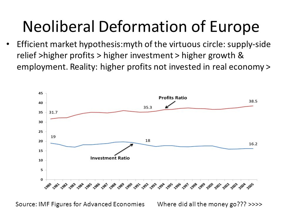 Neoliberal Deformation of Europe Efficient market hypothesis:myth of the virtuous circle: supply-side relief >higher profits > higher investment > higher growth & employment.