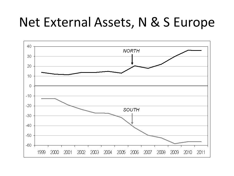 Net External Assets, N & S Europe