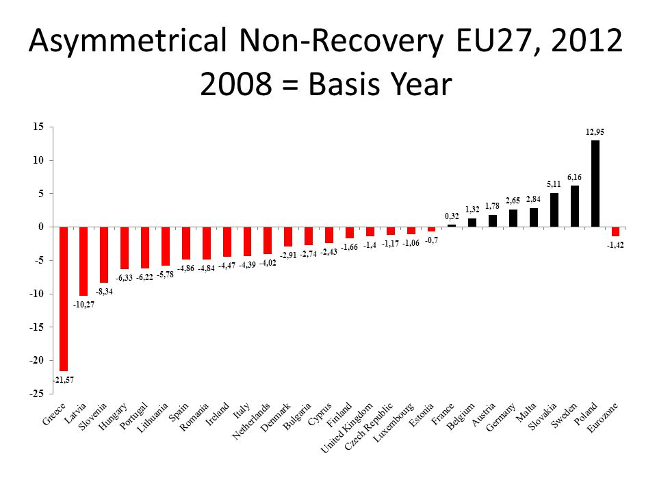 Asymmetrical Non-Recovery EU27, 2012 2008 = Basis Year