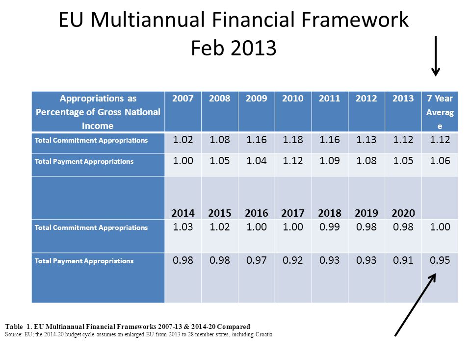 EU Multiannual Financial Framework Feb 2013 Appropriations as Percentage of Gross National Income 2007200820092010201120122013 7 Year Averag e Total Commitment Appropriations 1.021.081.161.181.161.131.12 Total Payment Appropriations 1.001.051.041.121.091.081.051.06 2014 2015 2016 2017 2018 2019 2020 Total Commitment Appropriations 1.031.021.00 0.990.98 1.00 Total Payment Appropriations 0.98 0.970.920.93 0.910.95 Table 1.