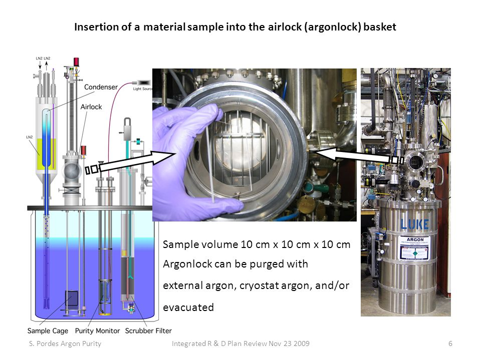 Insertion of a material sample into the airlock (argonlock) basket Sample volume 10 cm x 10 cm x 10 cm Argonlock can be purged with external argon, cryostat argon, and/or evacuated S.